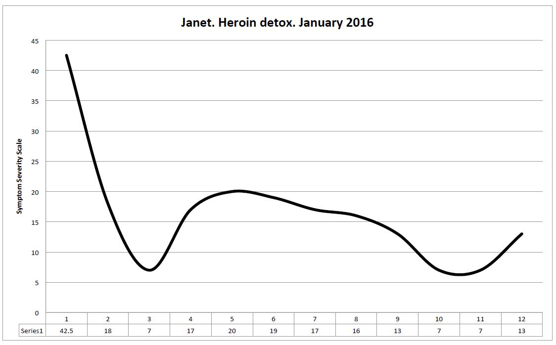 Janet-Opiates